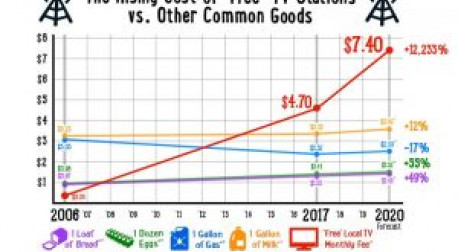 The Rising Cost